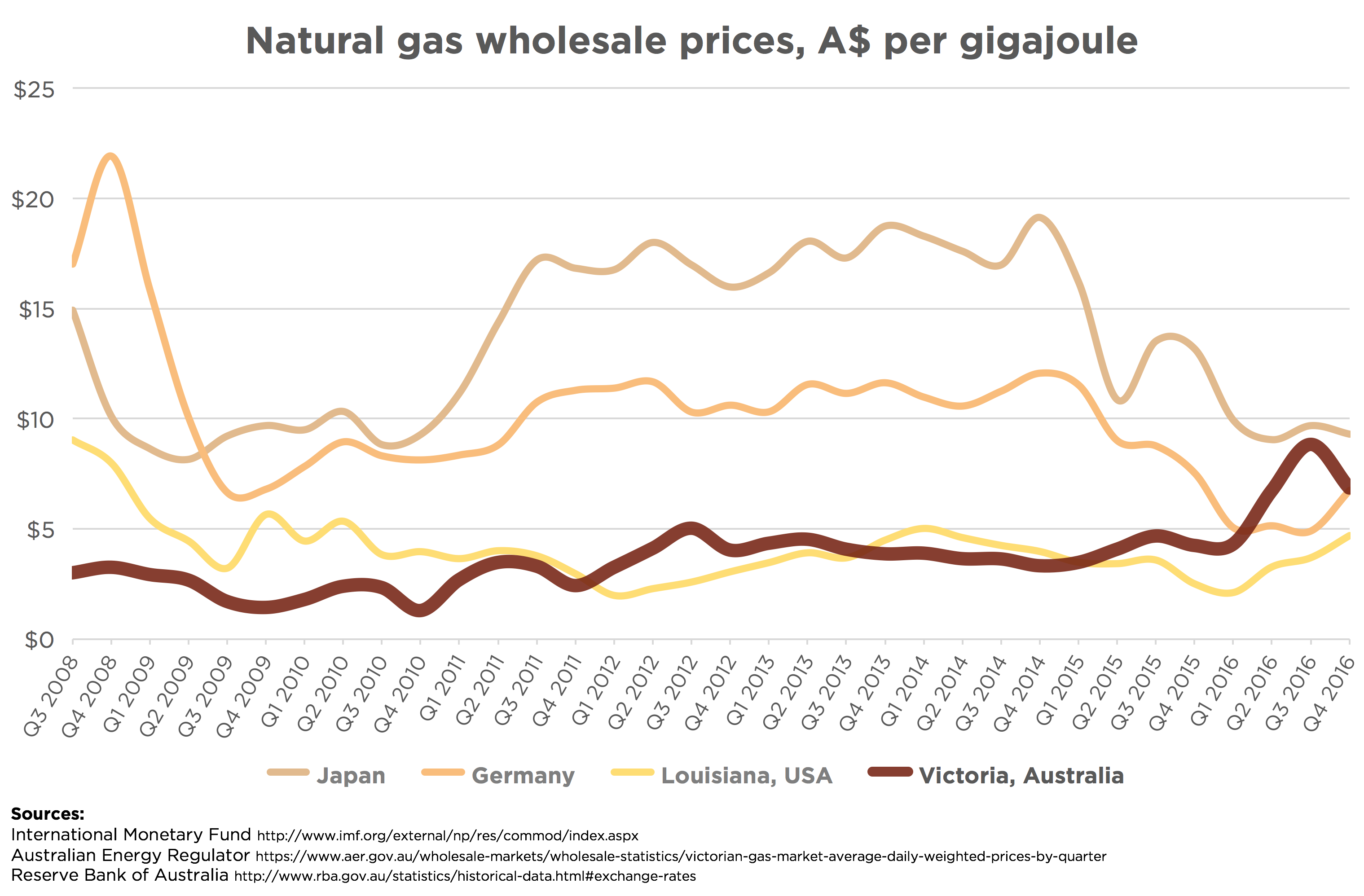 Natural gas wholesale prices, A$ per gigajoule