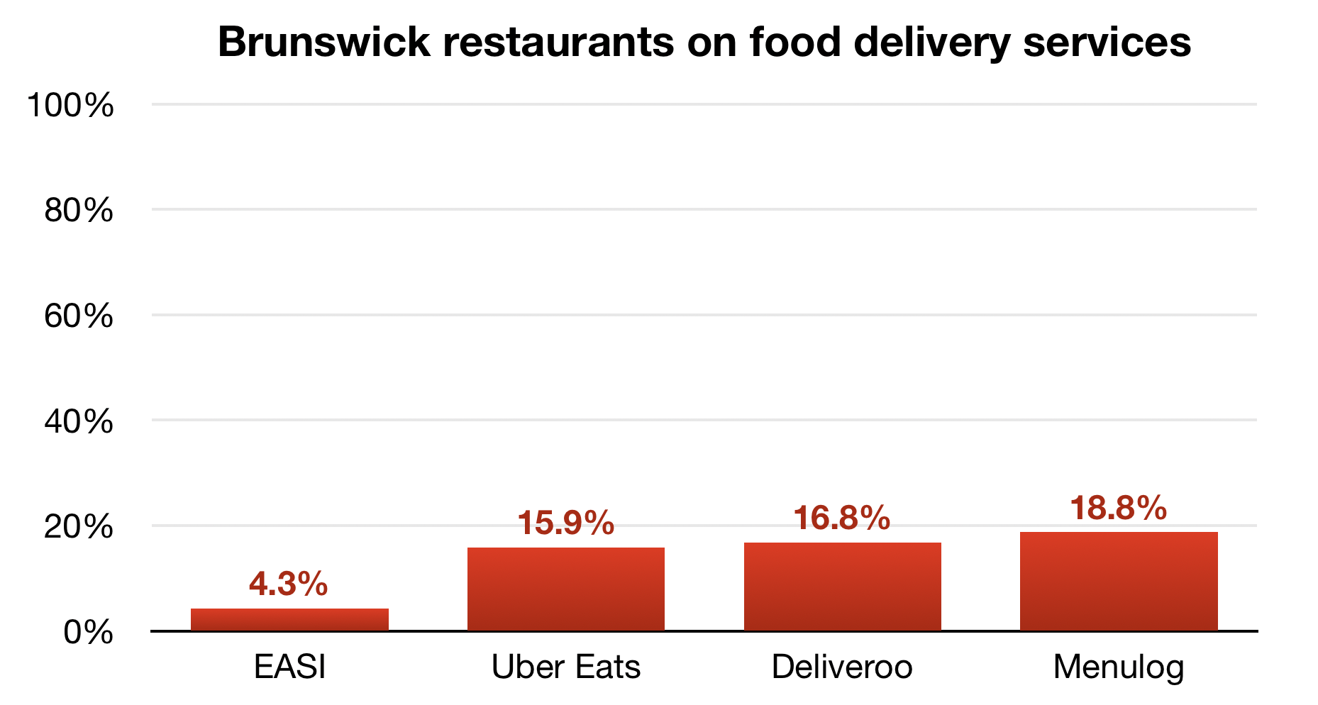 Brunswick restaurants on food delivery services: EASI, Uber Eats, Deliveroo, Menulog
